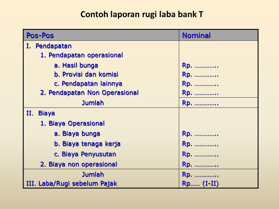 Contoh laporan rugi laba bank T Pos-PosNominal I. Pendapatan 1. Pendapatan operasional a. Hasil bunga Rp. ………….. b. Provisi dan komisi Rp. ………….. c. P