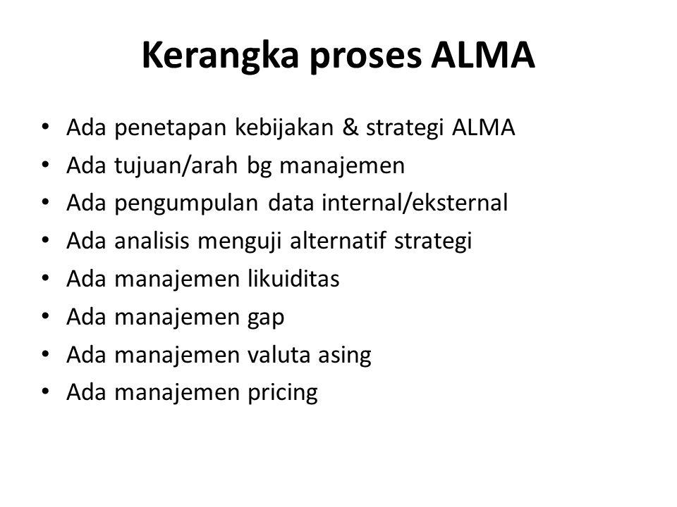 Kerangka proses ALMA Ada penetapan kebijakan & strategi ALMA Ada tujuan/arah bg manajemen Ada pengumpulan data internal/eksternal Ada analisis menguji