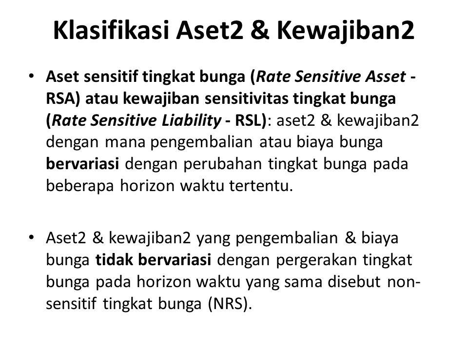 Klasifikasi Aset2 & Kewajiban2 Aset sensitif tingkat bunga (Rate Sensitive Asset - RSA) atau kewajiban sensitivitas tingkat bunga (Rate Sensitive Liab