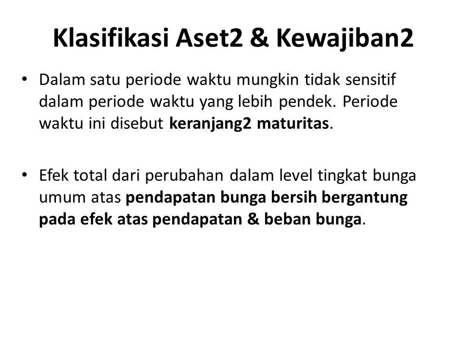 Klasifikasi Aset2 & Kewajiban2 Dalam satu periode waktu mungkin tidak sensitif dalam periode waktu yang lebih pendek. Periode waktu ini disebut keranj