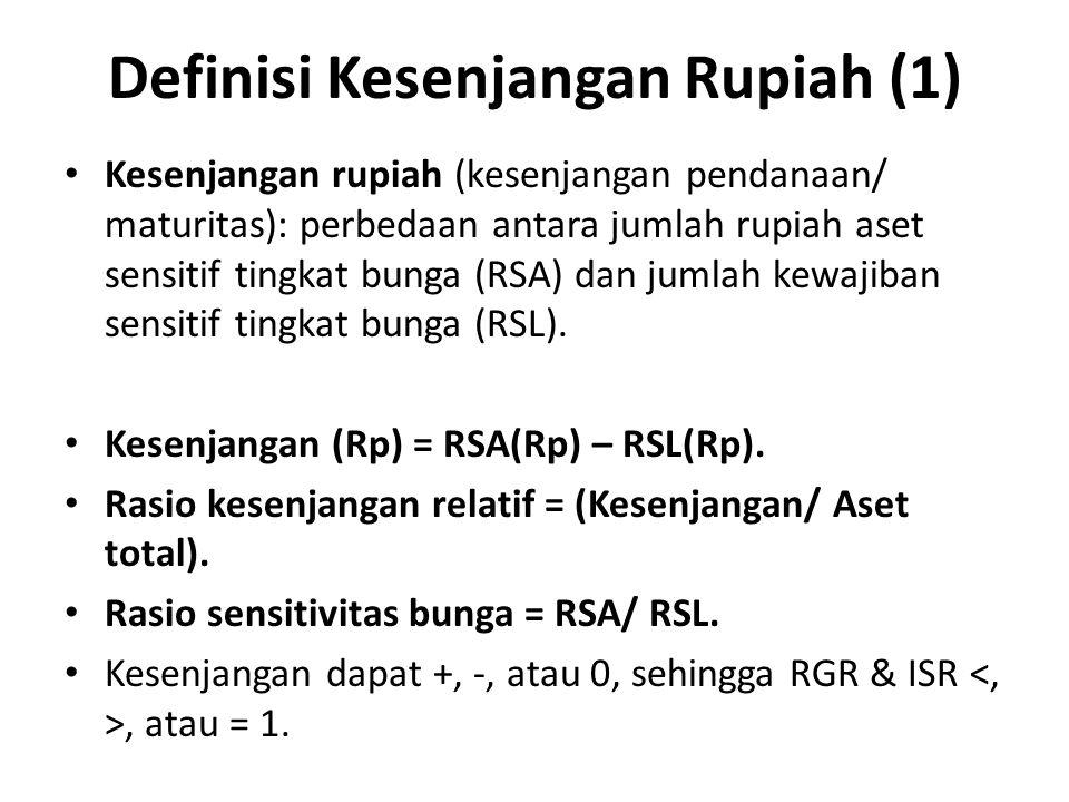 Definisi Kesenjangan Rupiah (1) Kesenjangan rupiah (kesenjangan pendanaan/ maturitas): perbedaan antara jumlah rupiah aset sensitif tingkat bunga (RSA