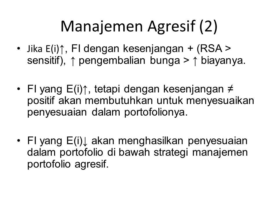 Manajemen Agresif (2) Jika E(i) ↑, FI dengan kesenjangan + (RSA > sensitif), ↑ pengembalian bunga > ↑ biayanya. FI yang E(i)↑, tetapi dengan kesenjang