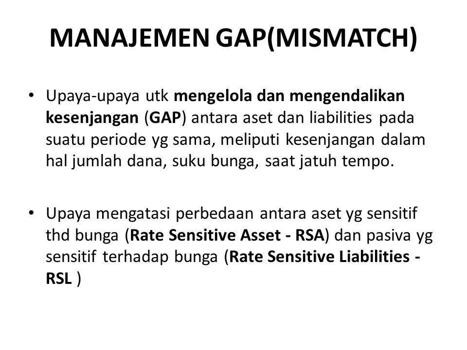 MANAJEMEN GAP(MISMATCH) Upaya-upaya utk mengelola dan mengendalikan kesenjangan (GAP) antara aset dan liabilities pada suatu periode yg sama, meliputi