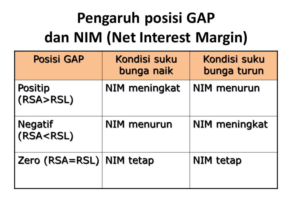 Pengaruh posisi GAP dan NIM (Net Interest Margin) Posisi GAP Kondisi suku bunga naik Kondisi suku bunga turun Positip (RSA>RSL) NIM meningkat NIM menu