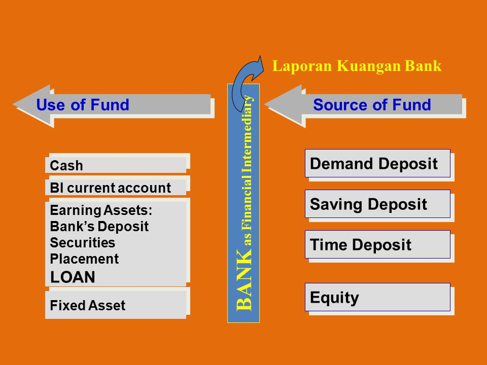 Source of Fund Demand Deposit Saving Deposit Time Deposit Equity Use of Fund Cash Earning Assets: Bank's Deposit Securities Placement LOAN Earning Assets: Bank's Deposit Securities Placement LOAN BI current account Fixed Asset BANK as Financial Intermediary Laporan Kuangan Bank