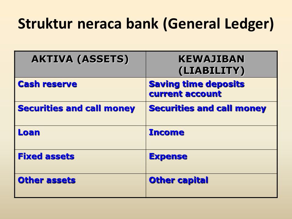Struktur neraca bank (General Ledger) AKTIVA (ASSETS) KEWAJIBAN (LIABILITY) Cash reserve Saving time deposits current account Securities and call money LoanIncome Fixed assets Expense Other assets Other capital