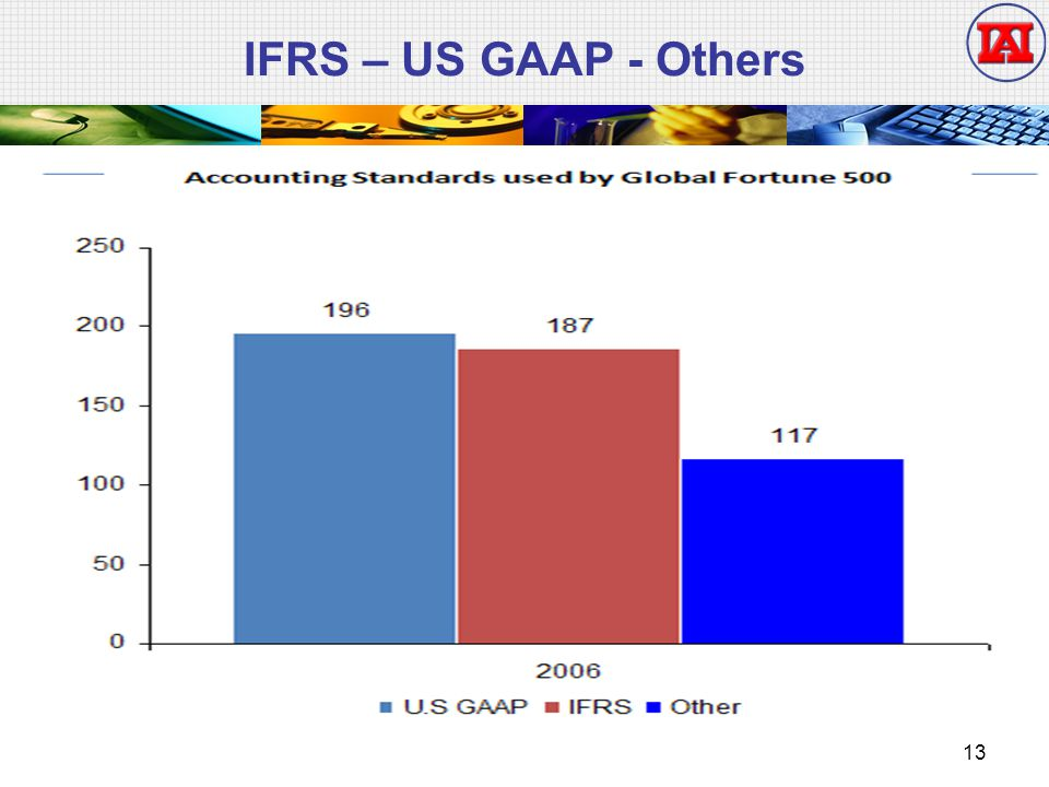IFRS – US GAAP - Others 13