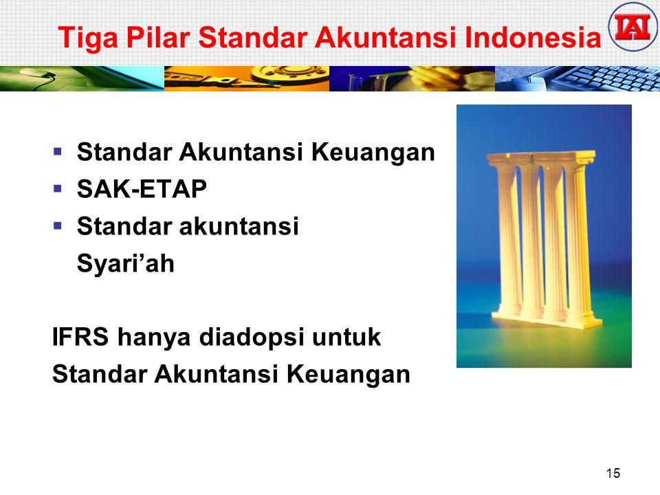 Tiga Pilar Standar Akuntansi Indonesia  Standar Akuntansi Keuangan  SAK-ETAP  Standar akuntansi Syari'ah IFRS hanya diadopsi untuk Standar Akuntans