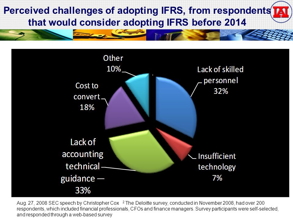 Perceived challenges of adopting IFRS, from respondents that would consider adopting IFRS before 2014 Aug. 27, 2008 SEC speech by Christopher Cox 2 Th