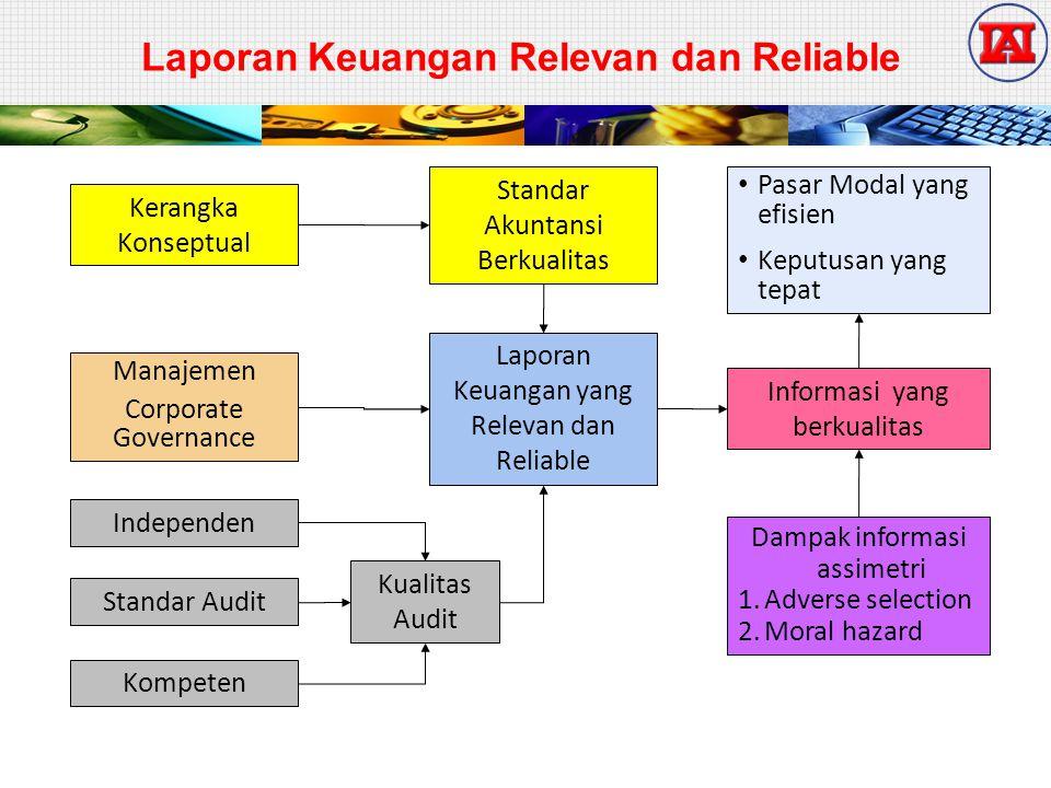 Tiga Pilar Standar Akuntansi Indonesia  Standar Akuntansi Keuangan  SAK-ETAP  Standar akuntansi Syari'ah IFRS hanya diadopsi untuk Standar Akuntansi Keuangan 15