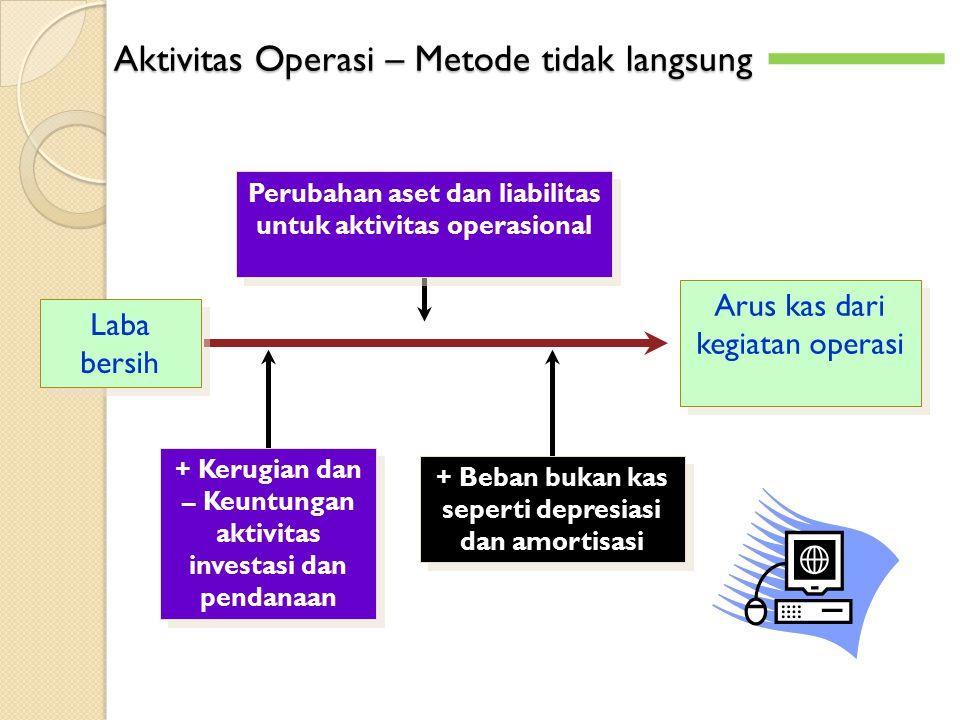 Aktivitas Operasi – Metode tidak langsung Laba bersih Arus kas dari kegiatan operasi Perubahan aset dan liabilitas untuk aktivitas operasional + Kerug