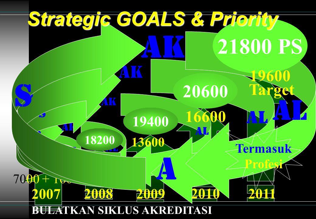 Ak A S AL 2007 17000 7000 + 1600 S AK A 10600 AL AK AL A S 16600 2010 20600 13600 AK A S AL 21800 PS 2011 A AK S S 19600 Target Termasuk Profesi 2008 18200 2009 19400 BULATKAN SIKLUS AKREDITASI Strategic GOALS & Priority