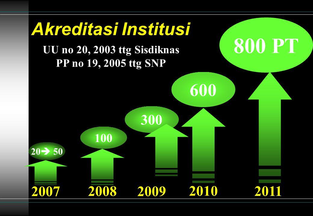 Akreditasi Institusi 800 PT 2011 2007 20  50 2008 100 2009 300 2010 600 UU no 20, 2003 ttg Sisdiknas PP no 19, 2005 ttg SNP