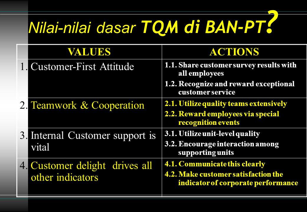 Nilai-nilai dasar TQM di BAN-PT .VALUESACTIONS 5.