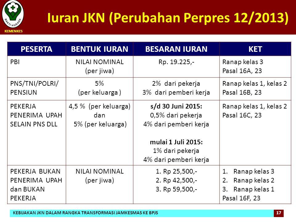 Iuran JKN (Perubahan Perpres 12/2013) PESERTABENTUK IURANBESARAN IURANKET PBINILAI NOMINAL (per jiwa) Rp. 19.225,-Ranap kelas 3 Pasal 16A, 23 PNS/TNI/