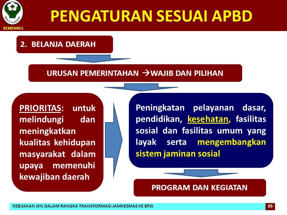 PENGATURAN SESUAI APBD KEMENKES 35 PRIORITAS: untuk melindungi dan meningkatkan kualitas kehidupan masyarakat dalam upaya memenuhi kewajiban daerah 2.