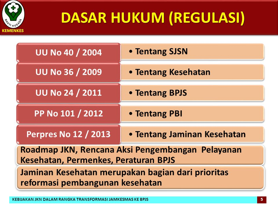 DASAR HUKUM (REGULASI) DASAR HUKUM (REGULASI) 5 5 KEMENKES Tentang SJSN UU No 40 / 2004 Tentang Kesehatan UU No 36 / 2009 Tentang BPJS UU No 24 / 2011