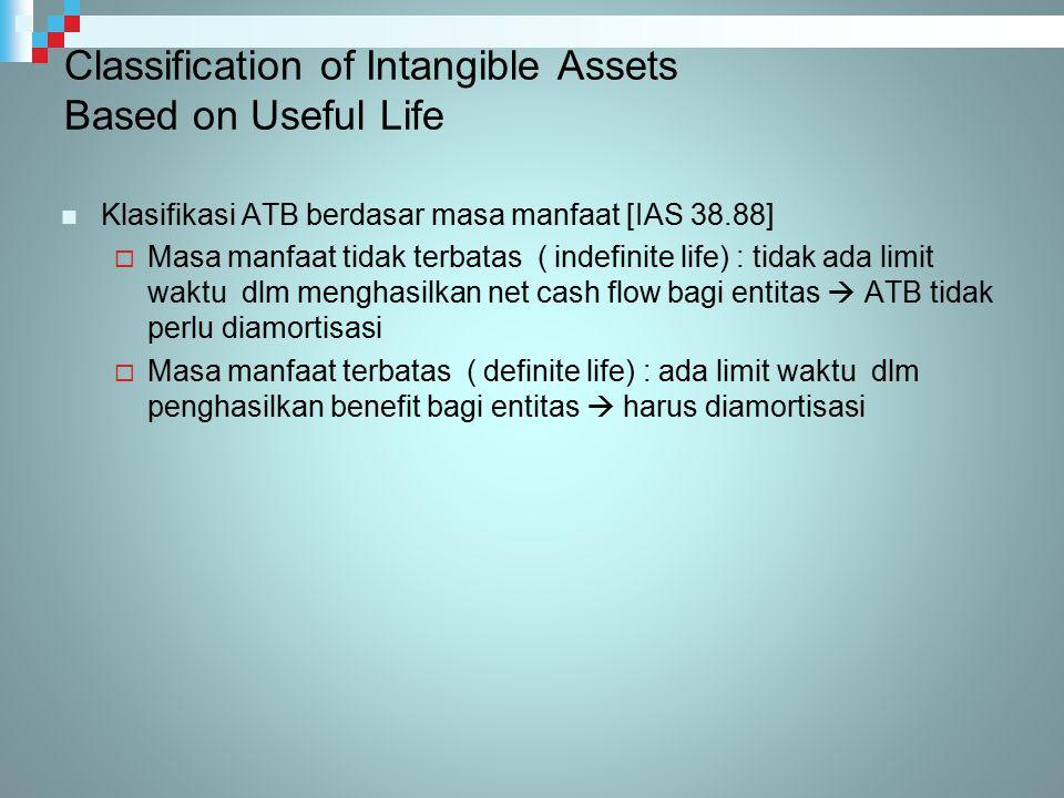 Classification of Intangible Assets Based on Useful Life Klasifikasi ATB berdasar masa manfaat [IAS 38.88]  Masa manfaat tidak terbatas ( indefinite