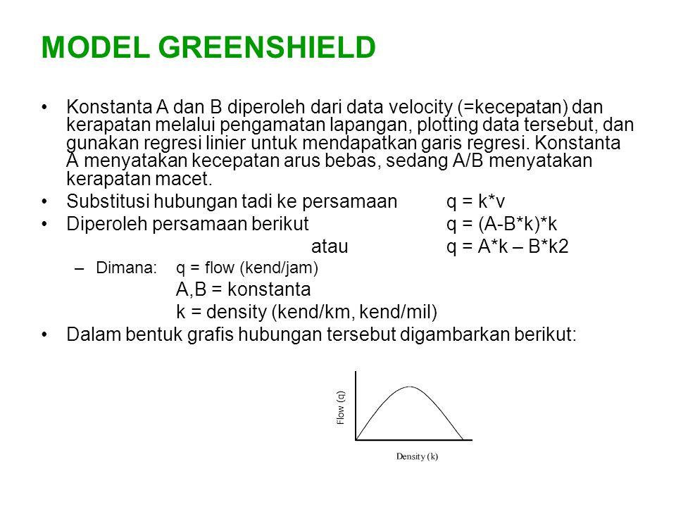 MODEL GREENSHIELD Konstanta A dan B diperoleh dari data velocity (=kecepatan) dan kerapatan melalui pengamatan lapangan, plotting data tersebut, dan g