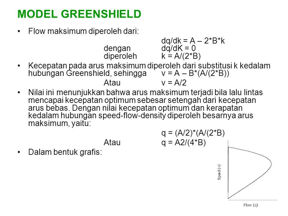 MODEL GREENSHIELD Flow maksimum diperoleh dari: dq/dk = A – 2*B*k dengandq/dK = 0 diperolehk = A/(2*B) Kecepatan pada arus maksimum diperoleh dari sub