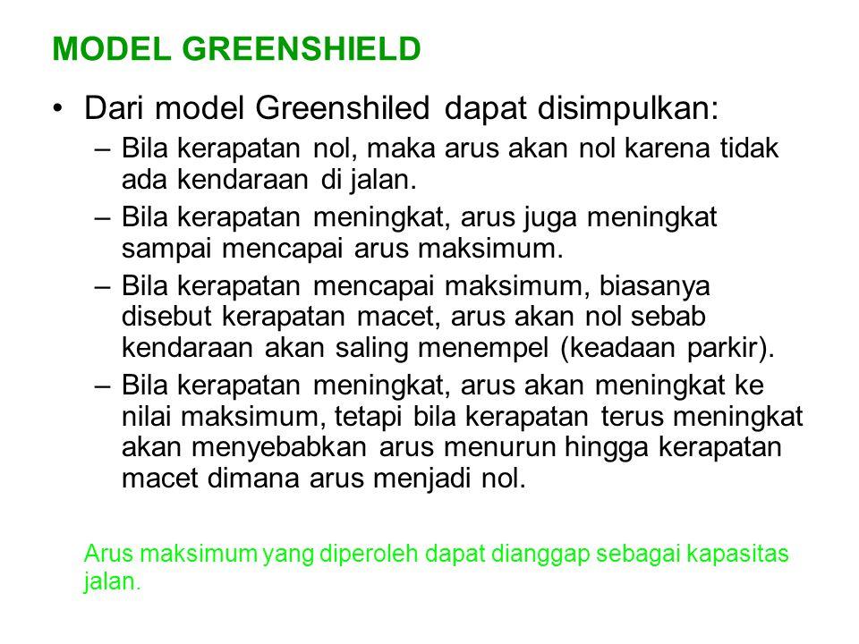 MODEL GREENSHIELD Dari model Greenshiled dapat disimpulkan: –Bila kerapatan nol, maka arus akan nol karena tidak ada kendaraan di jalan. –Bila kerapat