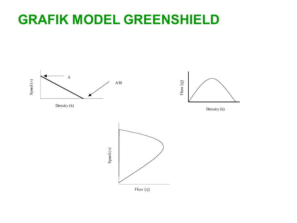 GRAFIK MODEL GREENSHIELD