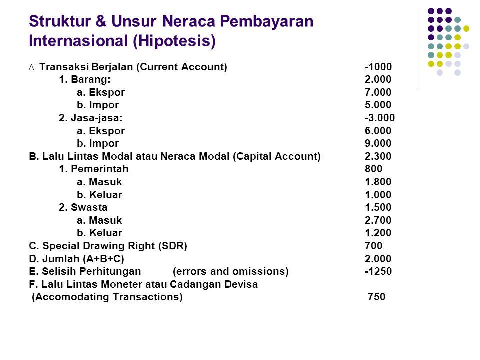 Struktur & Unsur Neraca Pembayaran Internasional (Hipotesis) A. Transaksi Berjalan (Current Account)-1000 1. Barang:2.000 a. Ekspor7.000 b. Impor5.000