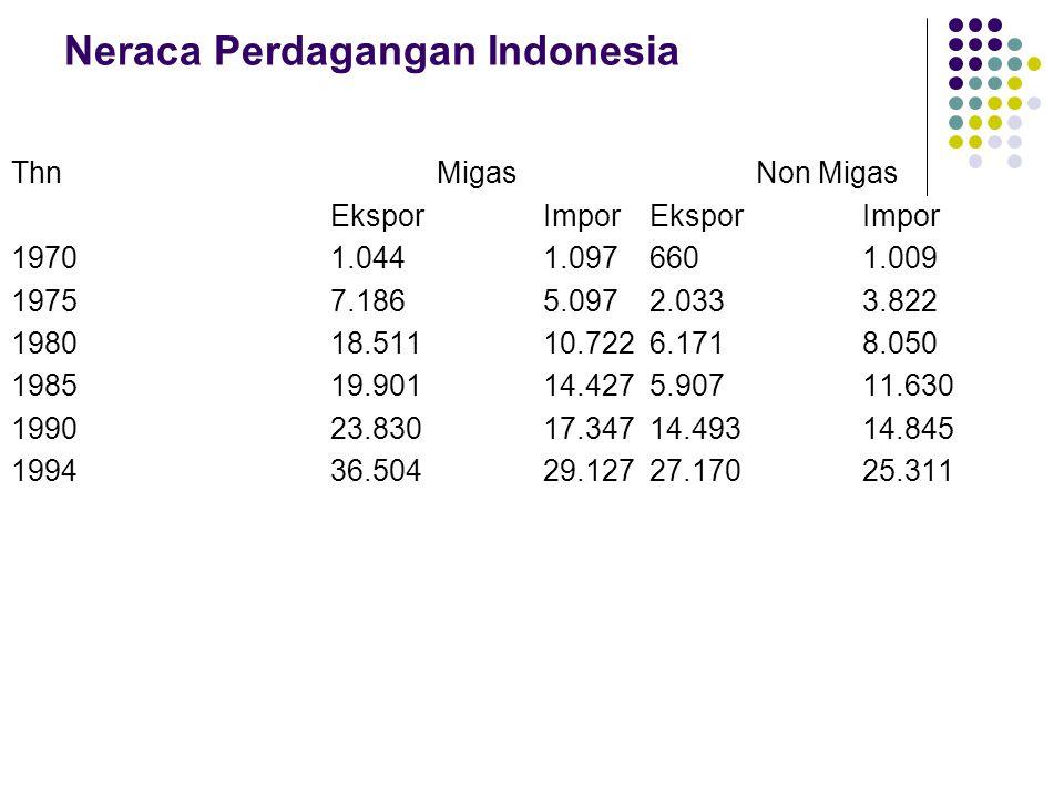 Neraca Perdagangan Indonesia ThnMigasNon Migas EksporImporEkspor Impor 19701.0441.0976601.009 19757.1865.0972.0333.822 198018.51110.7226.1718.050 1985