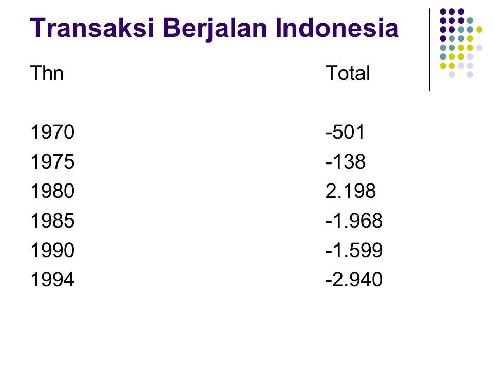 Transaksi Berjalan Indonesia ThnTotal 1970-501 1975-138 19802.198 1985-1.968 1990-1.599 1994-2.940