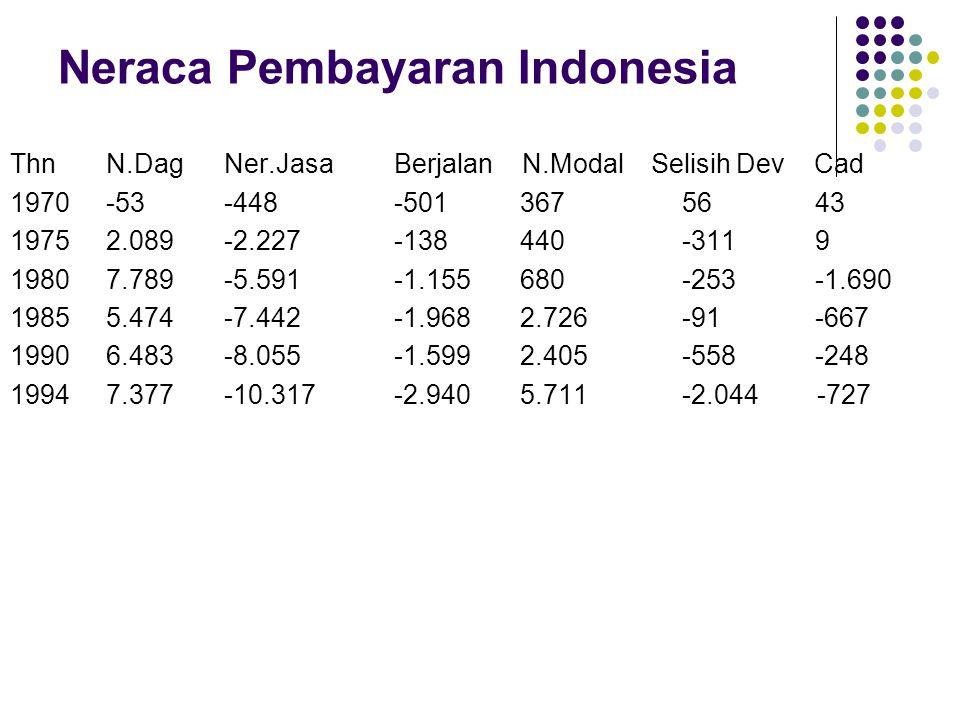 Neraca Pembayaran Indonesia ThnN.Dag Ner.JasaBerjalan N.Modal Selisih Dev Cad 1970-53 -448-501 36756 43 19752.089 -2.227-138 440-311 9 19807.789 -5.59