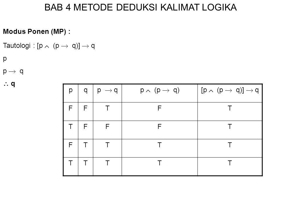BAB 4 METODE DEDUKSI KALIMAT LOGIKA Modus Ponen (MP) : Tautologi : [p  (p  q)]  q p p  q  q pq p  qp  (p  q)[p  (p  q)]  q FFTFT TFFFT FTTT