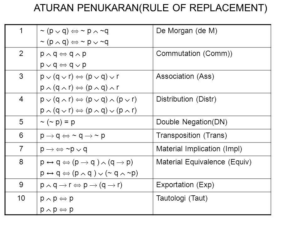 1 ~ (p  q)  ~ p  ~q ~ (p  q)  ~ p  ~q De Morgan (de M) 2 p  q  q  p p  q  q  p Commutation (Comm)) 3 p  (q  r)  (p  q)  r p  (q  r)