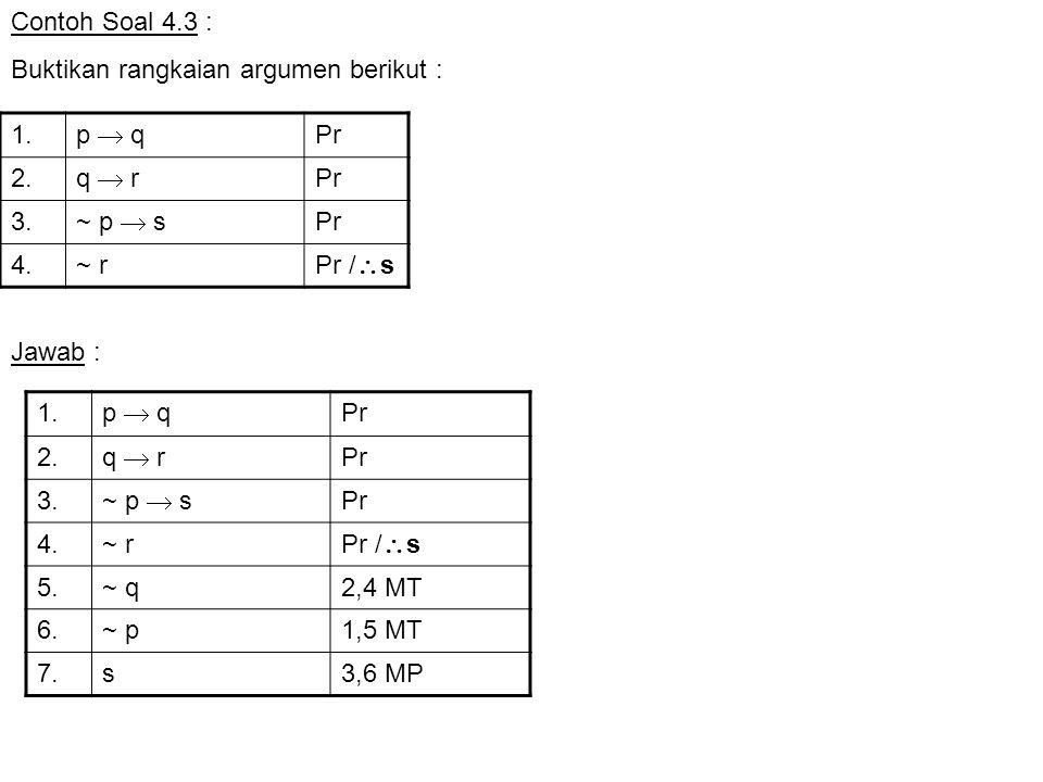 ATURAN PEMBUKTIAN TAK LANGSUNG Rule of Indirect Proof (IP) Membentuk negasi dari konklusinya yang kemudian dijadikan premis tambahan Bila terjadi kontradiksi, maka argumen valid Contoh Soal 4.16 Buktikan validitas argumen ini dengan pembuktian tak langsung 1.p  qPr 2.q  rPr 3.pPr /  r 1.p  q Pr 2.q  rPr 3.pPr /  r 4.~ rPr tambahan 1 p  q Pr 2 q  r Pr 3p 4~ rPr tambahan 5~ q2,4 MT 6~ p1,5 MT 7 p  ~p 3,6 conj Terjadi kontradiksi  argumen valid