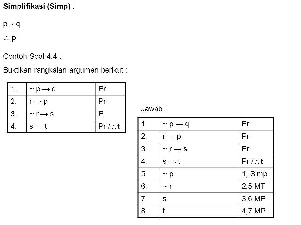 Contoh Soal 4.17 Buktikan validitas argumen di bawah ini dengan metode IP, dan lanjutkan sampai diperoleh konklusi argumennya 1.b  jPr 2.h  dPr 3.~ (~j  ~ d)  uPr 4.~ uPr /  ~ b  ~ h Jawab : 1 b  j Pr 2 h  d Pr 3 ~ (~j  ~ d)  u Pr 4~ u Pr / ~ b  ~ h 5 ~(~ b  ~ h) IP,Pr tambahan 6 b  h De Morgan 7b6, simp 8j1,7 MP 9 h  b 6, comm 10h9, simp 11d2,10 MP 12 ~j  ~ d 3,4 MT 13~ (~j )8, DN 14~ d12,13 DS 15 d  ~ d 11, 14 conj 16 ~ b  ~ h 1,2, 12 DD 17 18 Terjadi kontradiksi 
