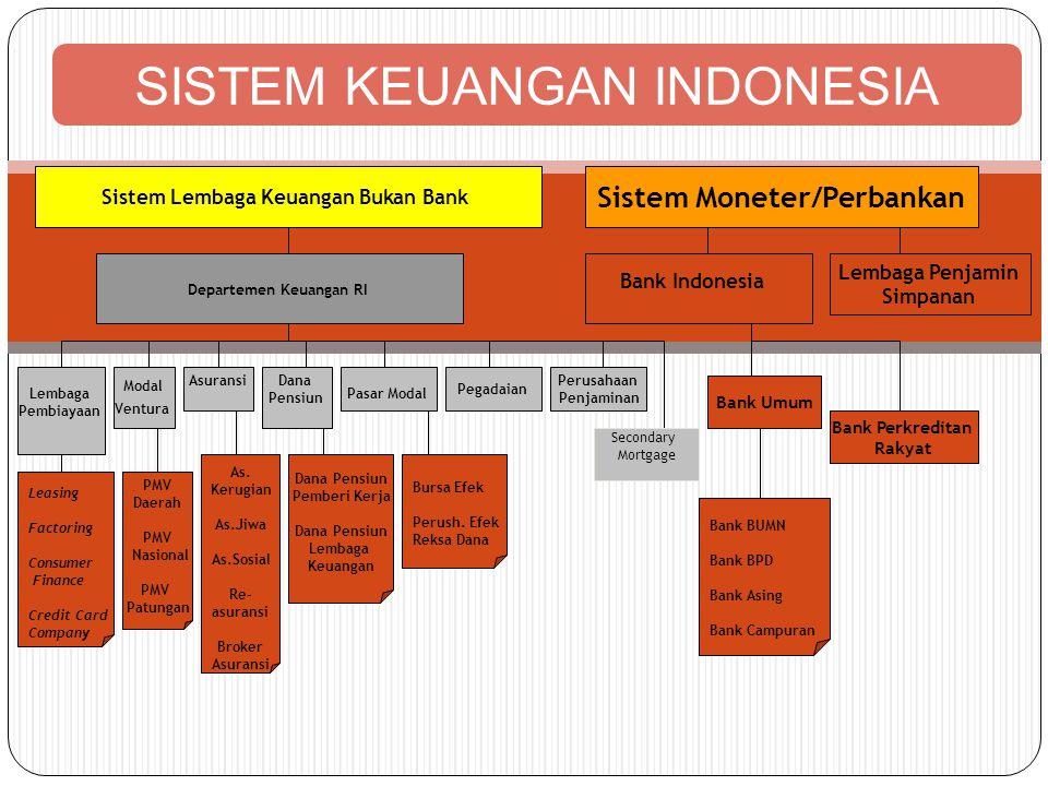 Sistem Lembaga Keuangan Bukan Bank Sistem Moneter/Perbankan Departemen Keuangan RI Bank Indonesia Lembaga Penjamin Simpanan Lembaga Pembiayaan Modal V