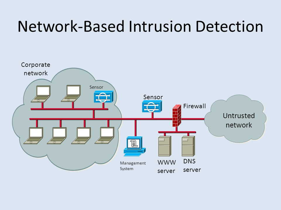 Corporate network DNS server WWW server Sensor Firewall Untrusted network Network-Based Intrusion Detection Management System