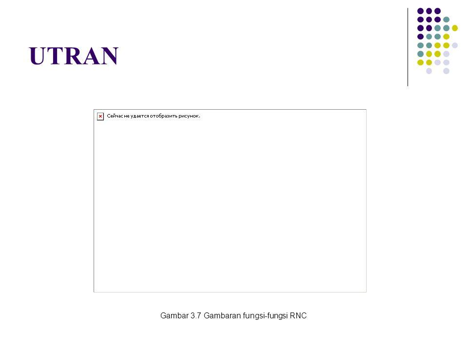 Gambar 3.7 Gambaran fungsi-fungsi RNC UTRAN