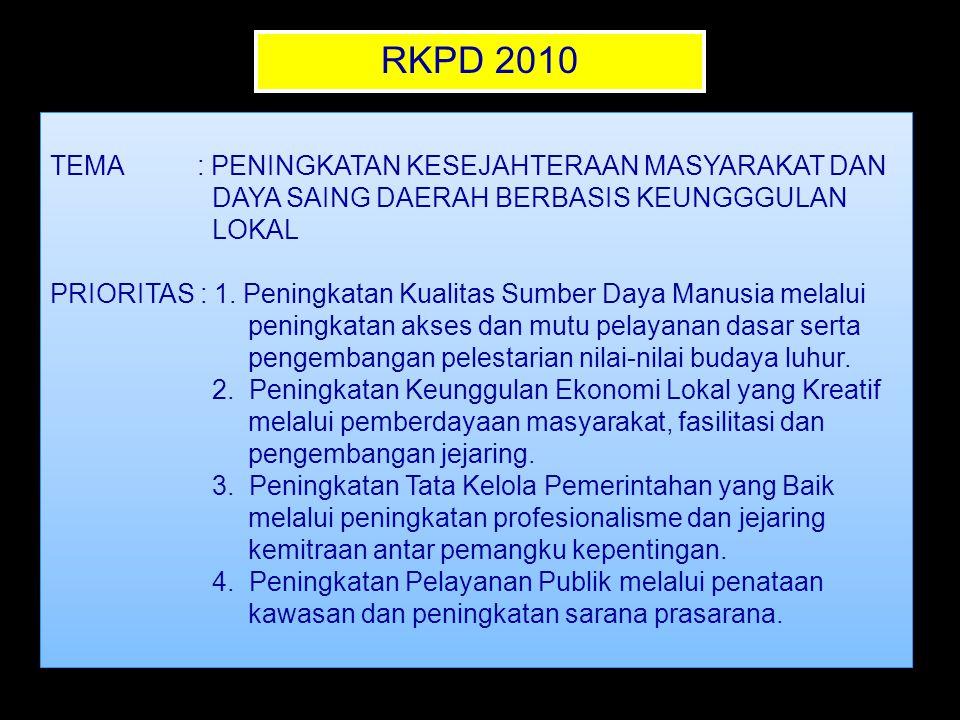 RKPD 2010 TEMA : PENINGKATAN KESEJAHTERAAN MASYARAKAT DAN DAYA SAING DAERAH BERBASIS KEUNGGGULAN LOKAL PRIORITAS : 1. Peningkatan Kualitas Sumber Daya