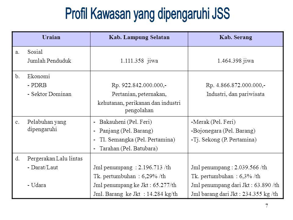7 UraianKab. Lampung SelatanKab. Serang a. Sosial Jumlah Penduduk1.111.358 jiwa1.464.398 jiwa b.Ekonomi - PDRB - Sektor Dominan Rp. 922.842.000.000,-