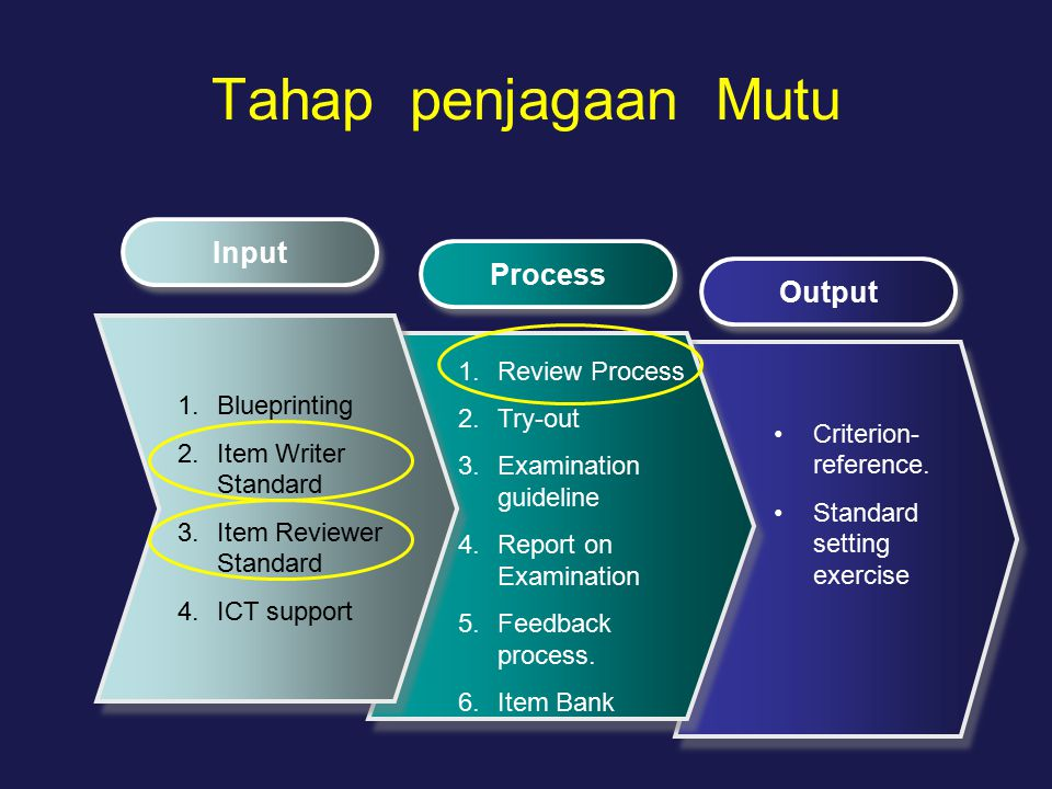 Tahap penjagaan Mutu Input Process Output 1.Blueprinting 2.Item Writer Standard 3.Item Reviewer Standard 4.ICT support 1.Review Process 2.Try-out 3.Ex