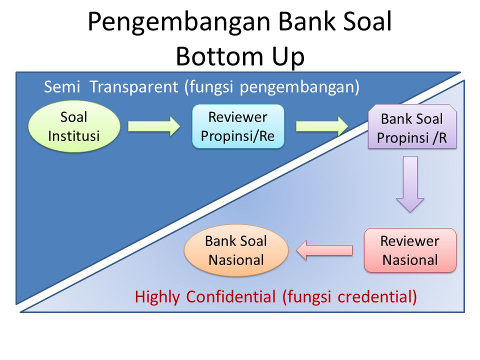 Pengembangan Bank Soal Bottom Up Soal Institusi Reviewer Propinsi/Re Reviewer Propinsi/Re Bank Soal Propinsi /R Bank Soal Propinsi /R Reviewer Nasional Reviewer Nasional Bank Soal Nasional Highly Confidential (fungsi credential) Semi Transparent (fungsi pengembangan)
