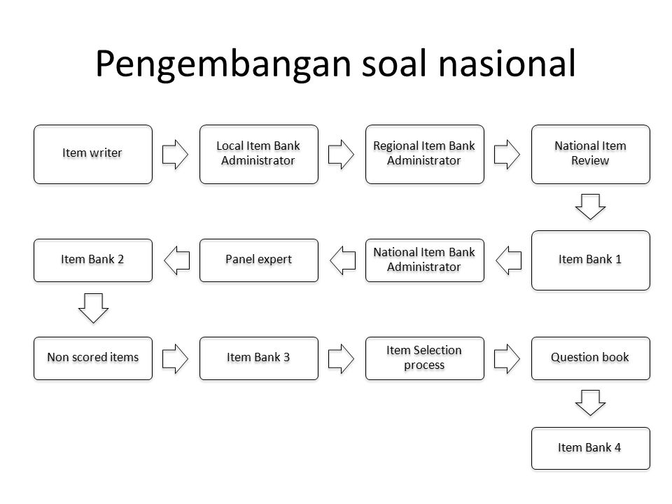 Pengembangan soal nasional Item writer Local Item Bank Administrator Regional Item Bank Administrator National Item Review Item Bank 1 National Item Bank Administrator Panel expertItem Bank 2Non scored itemsItem Bank 3 Item Selection process Question bookItem Bank 4