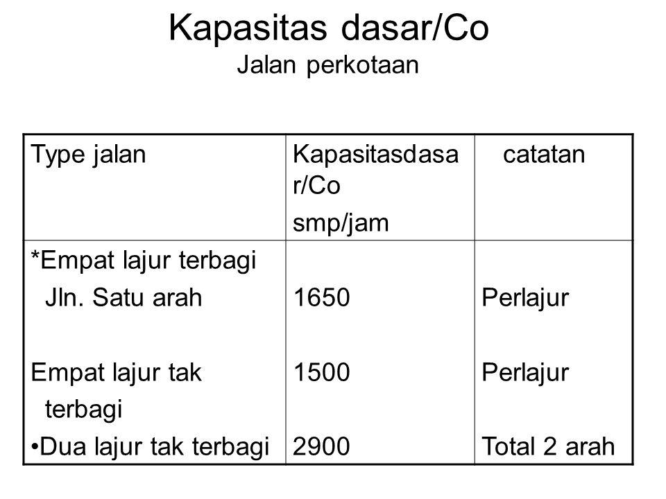 Kapasitas dasar/Co Jalan perkotaan Type jalanKapasitasdasa r/Co smp/jam catatan *Empat lajur terbagi Jln.