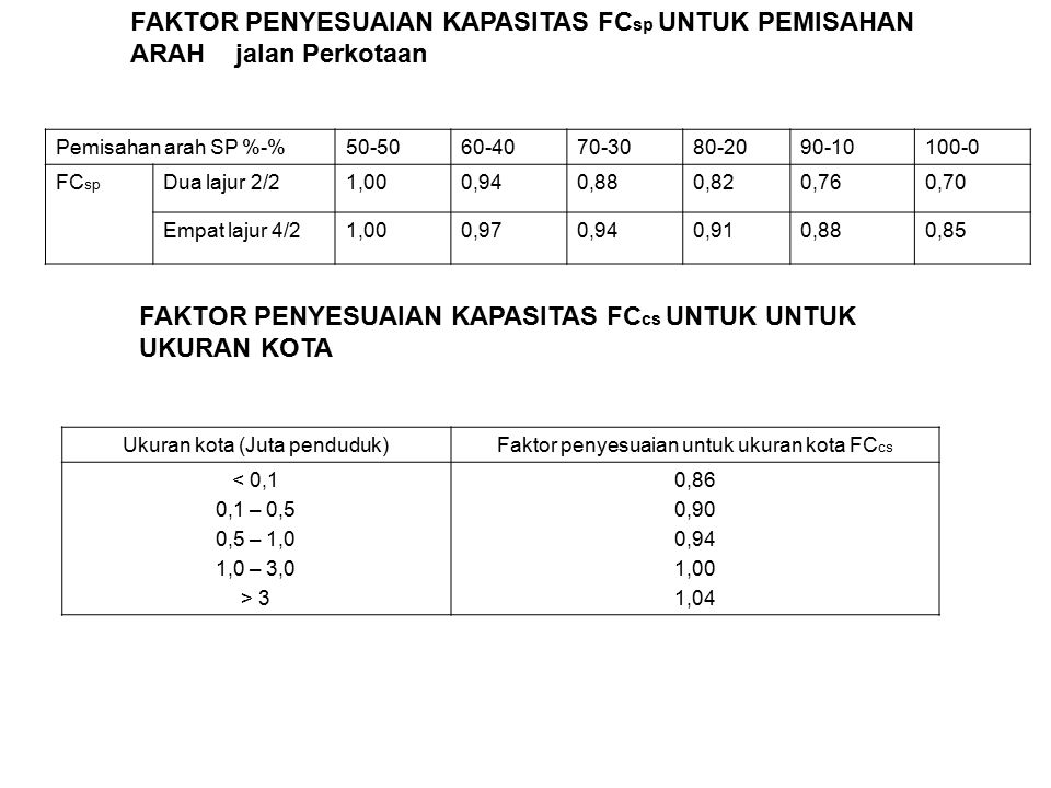FAKTOR PENYESUAIAN KAPASITAS FC sp UNTUK PEMISAHAN ARAH jalan Perkotaan Pemisahan arah SP %-%50-5060-4070-3080-2090-10100-0 FC sp Dua lajur 2/21,000,940,880,820,760,70 Empat lajur 4/21,000,970,940,910,880,85 FAKTOR PENYESUAIAN KAPASITAS FC cs UNTUK UNTUK UKURAN KOTA Ukuran kota (Juta penduduk)Faktor penyesuaian untuk ukuran kota FC cs < 0,1 0,1 – 0,5 0,5 – 1,0 1,0 – 3,0 > 3 0,86 0,90 0,94 1,00 1,04