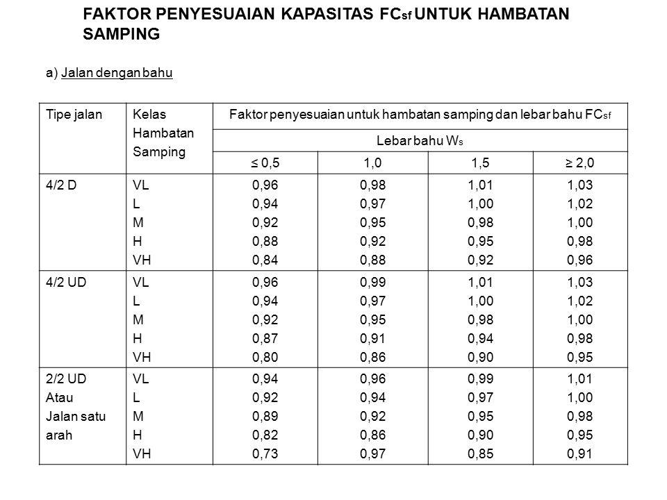 Tipe jalanKelas Hambatan Samping Faktor penyesuaian untuk hambatan samping dan lebar bahu FC sf Lebar bahu W s ≤ 0,51,01,5≥ 2,0 4/2 DVL L M H VH 0,96 0,94 0,92 0,88 0,84 0,98 0,97 0,95 0,92 0,88 1,01 1,00 0,98 0,95 0,92 1,03 1,02 1,00 0,98 0,96 4/2 UDVL L M H VH 0,96 0,94 0,92 0,87 0,80 0,99 0,97 0,95 0,91 0,86 1,01 1,00 0,98 0,94 0,90 1,03 1,02 1,00 0,98 0,95 2/2 UD Atau Jalan satu arah VL L M H VH 0,94 0,92 0,89 0,82 0,73 0,96 0,94 0,92 0,86 0,97 0,99 0,97 0,95 0,90 0,85 1,01 1,00 0,98 0,95 0,91 FAKTOR PENYESUAIAN KAPASITAS FC sf UNTUK HAMBATAN SAMPING a) Jalan dengan bahu