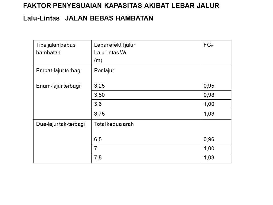 Tipe jalan bebas hambatan Lebar efektif jalur Lalu-lintas W c (m) FC w Empat-lajur terbagi Enam-lajur terbagi Per lajur 3,250,95 3,500,98 3,61,00 3,751,03 Dua-lajur tak-terbagiTotal kedua arah 6,50,96 71,00 7,51,03 FAKTOR PENYESUAIAN KAPASITAS AKIBAT LEBAR JALUR Lalu-Lintas JALAN BEBAS HAMBATAN