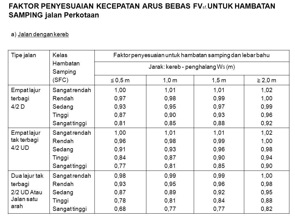 Tipe jalanKelas Hambatan Samping (SFC) Faktor penyesuaian untuk hambatan samping dan lebar bahu Jarak: kereb - penghalang W S (m) ≤ 0,5 m1,0 m1,5 m≥ 2,0 m Empat lajur terbagi 4/2 D Sangat rendah Rendah Sedang Tinggi Sangat tinggi 1,00 0,97 0,93 0,87 0,81 1,01 0,98 0,95 0,90 0,85 1,01 0,99 0,97 0,93 0,88 1,02 1,00 0,99 0,96 0,92 Empat lajur tak terbagi 4/2 UD Sangat rendah Rendah Sedang Tinggi Sangat tinggi 1,00 0,96 0,91 0,84 0,77 1,01 0,98 0,93 0,87 0,81 1,01 0,99 0,96 0,90 0,85 1,02 1,00 0,98 0,94 0,90 Dua lajur tak terbagi 2/2 UD Atau Jalan satu arah Sangat rendah Rendah Sedang Tinggi Sangat tinggi 0,98 0,93 0,87 0,78 0,68 0,99 0,95 0,89 0,81 0,77 0,99 0,96 0,92 0,84 0,77 1,00 0,98 0,95 0,88 0,82 FAKTOR PENYESUAIAN KECEPATAN ARUS BEBAS FV sf, UNTUK HAMBATAN SAMPING jalan Perkotaan a) Jalan dengan kereb