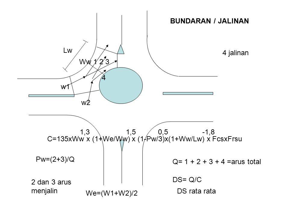 Lw w1 w2 Ww 1 2 3 4 C=135xWw x (1+We/Ww) x (1-Pw/3)x(1+Ww/Lw) x FcsxFrsu 1,3 1,5 0,5 -1,8 BUNDARAN / JALINAN Q= 1 + 2 + 3 + 4 =arus total Pw=(2+3)/Q 2 dan 3 arus menjalin DS= Q/C DS rata rata 4 jalinan We=(W1+W2)/2
