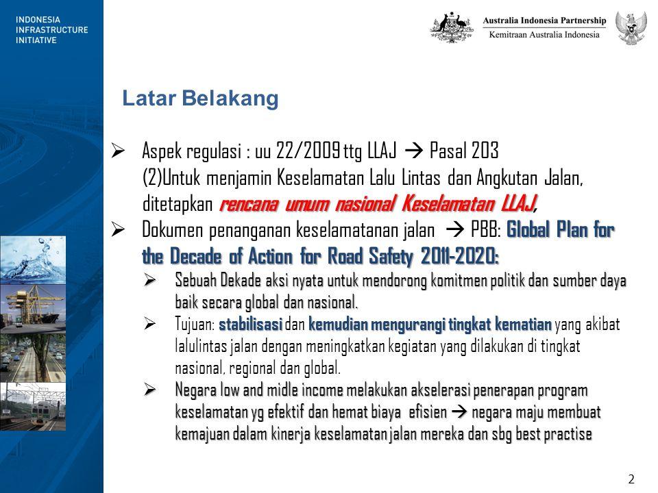 2 Latar Belakang  Aspek regulasi : uu 22/2009 ttg LLAJ  Pasal 203 rencana umum nasional Keselamatan LLAJ (2)Untuk menjamin Keselamatan Lalu Lintas dan Angkutan Jalan, ditetapkan rencana umum nasional Keselamatan LLAJ, Global Plan for the Decade of Action for Road Safety 2011-2020:  Dokumen penanganan keselamatanan jalan  PBB: Global Plan for the Decade of Action for Road Safety 2011-2020:  Sebuah Dekade aksi nyata untuk mendorong komitmen politik dan sumber daya baik secara global dan nasional.