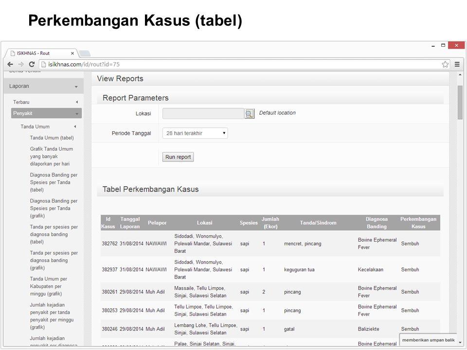 AUSTRALIA INDONESIA PARTNERSHIP FOR EMERGING INFECTIOUS DISEASES Perkembangan Kasus (tabel)